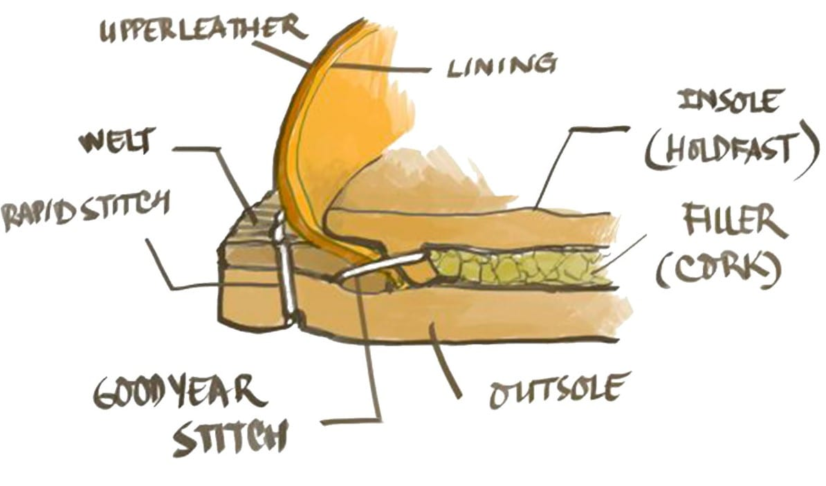 Construction diagram for goodyear welt collection